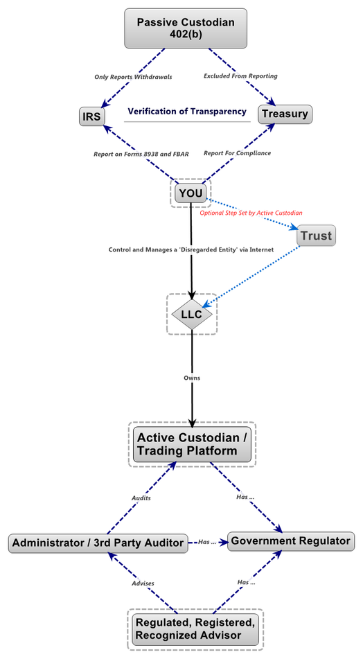 402(b) Regulator Asset Protection Structure