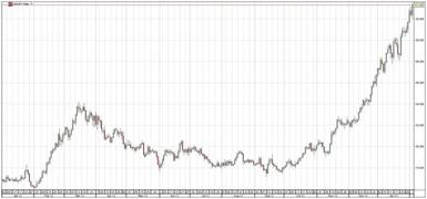 USDJPY chart, Feb 2013