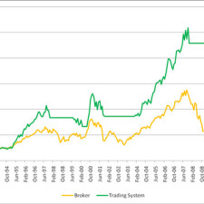 Boeing stock Trading System